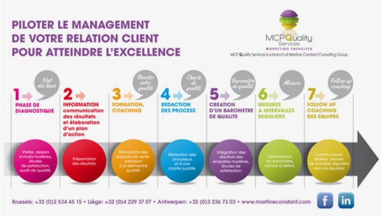Atteindre l'excellence avec le management de vos relations clients par Martine Constant